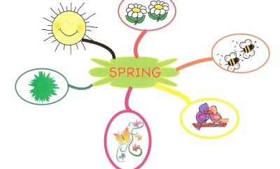 spring-mind-map