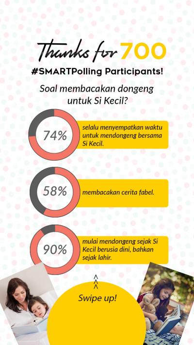 Hasil polling dongeng